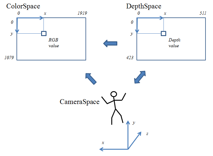 Kinect V2 Depth Data